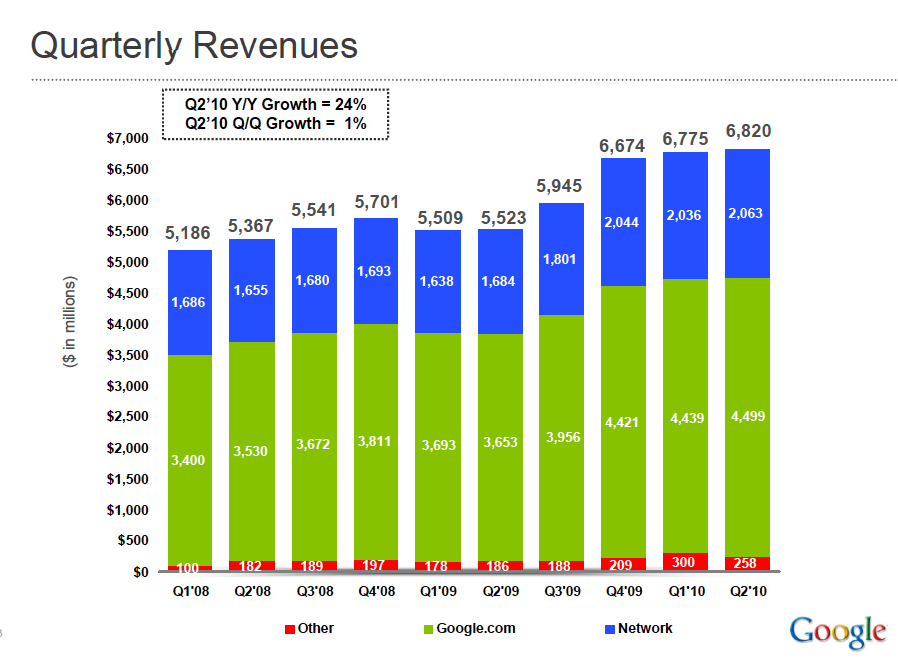 On Google Growth Pricing Power And Valuation Multiples Above